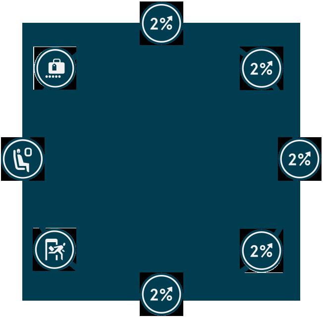El programa de recompensas de Norwegian